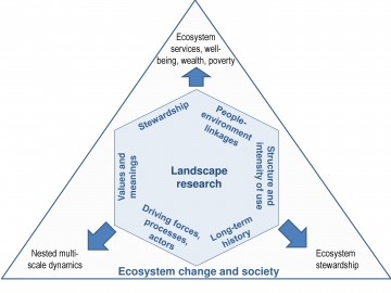 Exploring ecosystem-change and society through a cultural landscape lens