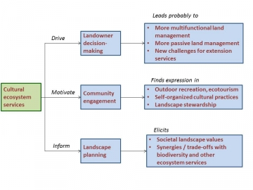 The role of cultural ecosystem services in landscape management and planning